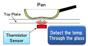 Panasonic Induction Cooktop Sefa Panasonic Takes Induction To The Next Level Sefa