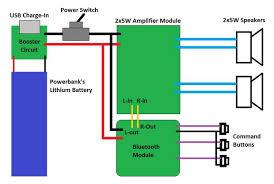 make a solar bluetooth speaker homebrew big jambox 15 steps