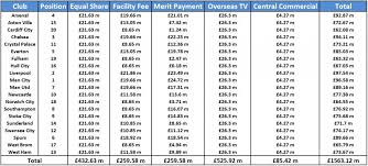 epl broadcast broadcast payments of english premier league clubs for the 2013 14