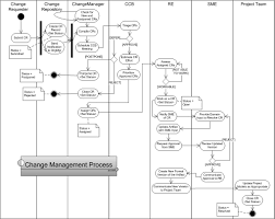 requirement change management v s defect management julen u0027s blogs