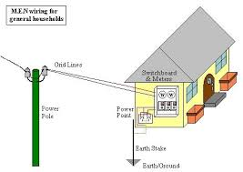 house wiring earthing diagram wiring diagram and schematic