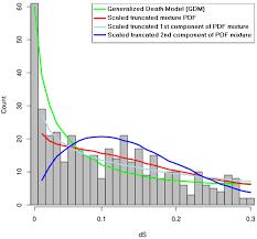 computation free full text on mechanistic modeling of gene