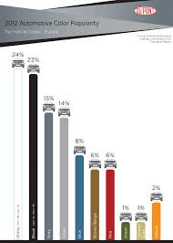 2012 dupont automotive color popularity report showcases global