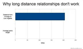 Distance Meme - why long distance relationships don t work weknowmemes