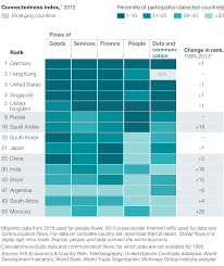 What Do Different Colours Mean Global Flows In A Digital Age Mckinsey U0026 Company