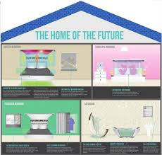 house future gadgets will do your chores daily mail online