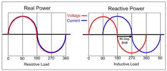 power factor for lighting load power factor principles
