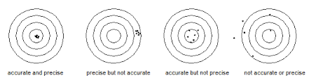 Accuracy Vs Precision Worksheet Answers Explaining Quality Statistics So My Will Understand