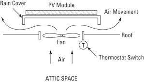 installing a solar powered attic vent fan dummies