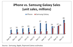 iphone vs android sales apple iphone vs samsung galaxy smartphone sales chart iclarified