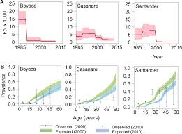 modelling historical changes in the force of infection of chagas