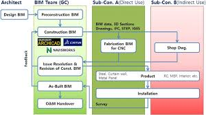 measurement of construction bim value based on a case study of a