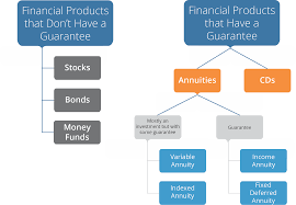 understanding fixed indexed annuities fias abaris