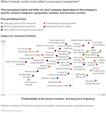 the consumer sector in 2030 trends and questions to consider