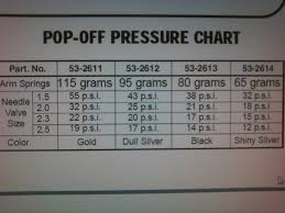 carb pop off pressure chart