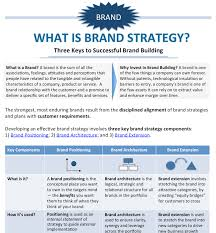 brand positioning examples equibrand marketing consulting