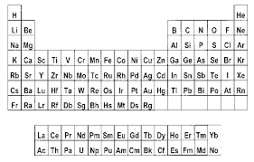 xe on the periodic table figure 1 medium long form of the periodic table scientific diagram