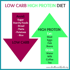 what are the effects of a low carb high protein diet an objective