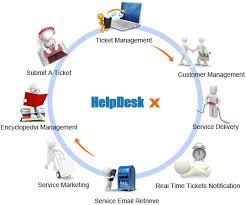 Help Desk Software Reviews by A Popular Review Of Web Based Help Desk Software Computers