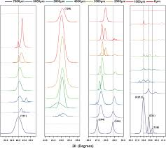 radiation damage in biotite mica by accelerated α particles a