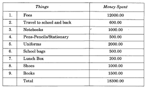 ncert solutions for class 4 evs chapter 5 anita and the honeybees