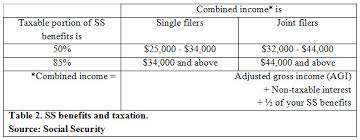 social security benefits table social security benefits how to maximize them and how to plan with