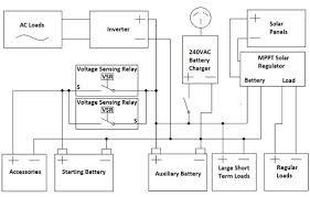 complete 12v system dual batteries inverter solar charging