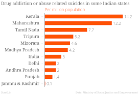Related Pics Every Day India Sees 10 Suicides Related To Abuse And Only