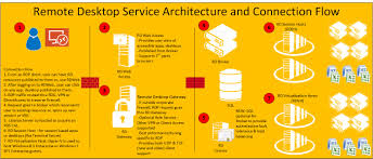 overview of remote desktop services in windows server 2008 r2