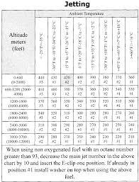 polaris iqr 440 600ho conversion notes