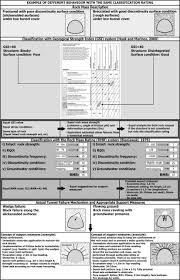 assessing rock mass behaviour for tunnelling environmental u0026amp