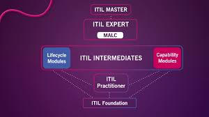itil service design paradigm training