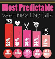 top valentines gifts top 5 s day gifts infographics