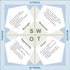 swot analysis software get free templates for swot diagrams