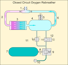 circuit diagram of home theater file oxygen ccr loop schematic png wikimedia commons