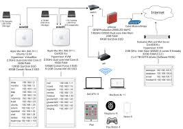 Home Server Network Design My Home Lab Network Diagram Rubysecurity Org