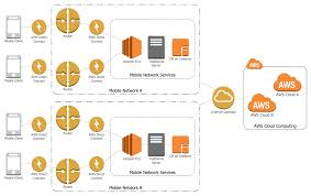 Architectural Diagrams Aws Architecture Diagrams Aws Simple Icons For Architecture