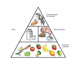 is the food pyramid upside down