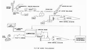 flight controls what is fly by wire aviation stack exchange