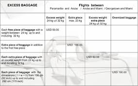 united excess baggage fees united baggage fees the easy way to find out how much checked