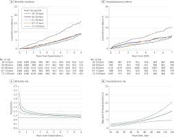 heart rate and outcomes among african american patients