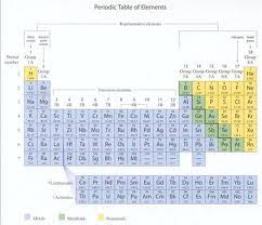 Periodic Table With Charges Periodic Table Name Periodic Table Info Periodic Table With