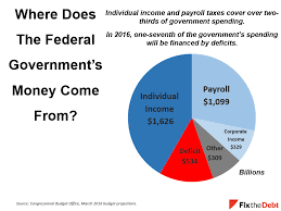tax day 2016 charts to explain our tax system committee for a