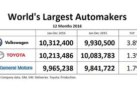 volkswagen umbrella companies general motors is world u0027s third largest and nearly landed in 4
