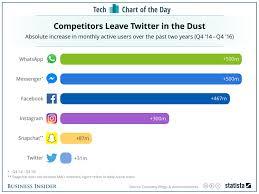 35 Top Personal Development Facebook - twitter vs facebook vs snapchat vs instagram in user growth