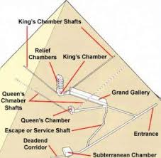the pyramid of khufu at giza in the pyramid proper part ii