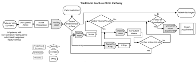 cost comparison of orthopaedic fracture pathways using discrete