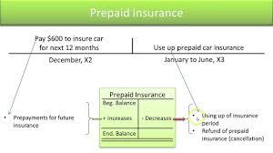 prepaid account define standard asset accounts prepaid insurance slide