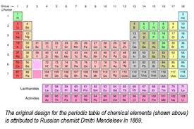 Mendeleev Periodic Table 1871 Periodic Table Fdr Presidential Library U0026 Museum