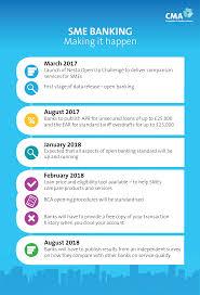 retail banking market investigation infographics gov uk